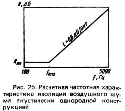 Рис. 26. Индексы изоляции воздушного шума легкобетонными конструкциями