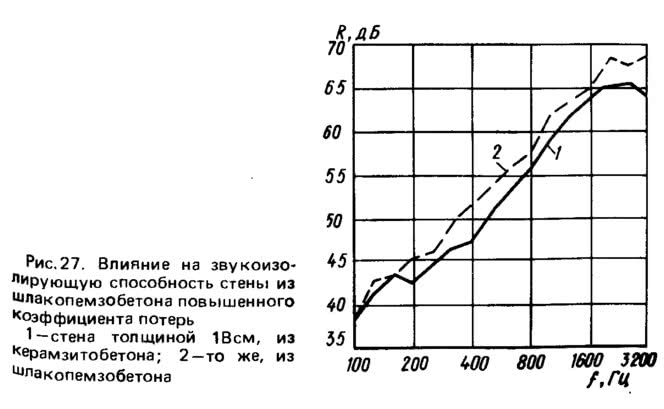 Рис. 27. Влияние на звукоизолирующую способность стены из шлакопемзобетона