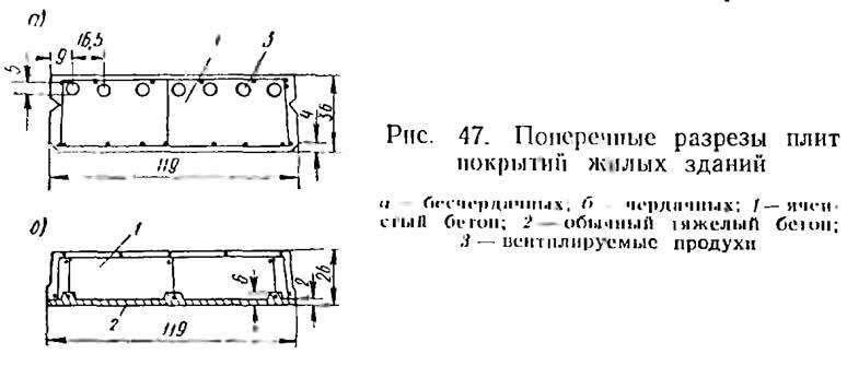 Рис. 47. Поперечные разрезы плит покрытий жилых зданий