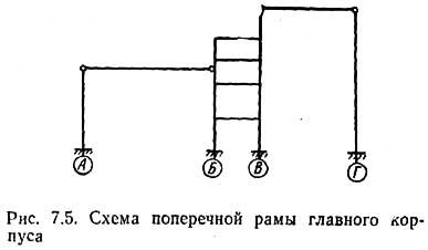 Рис. 7.5. Схема поперечной рамы главного корпуса