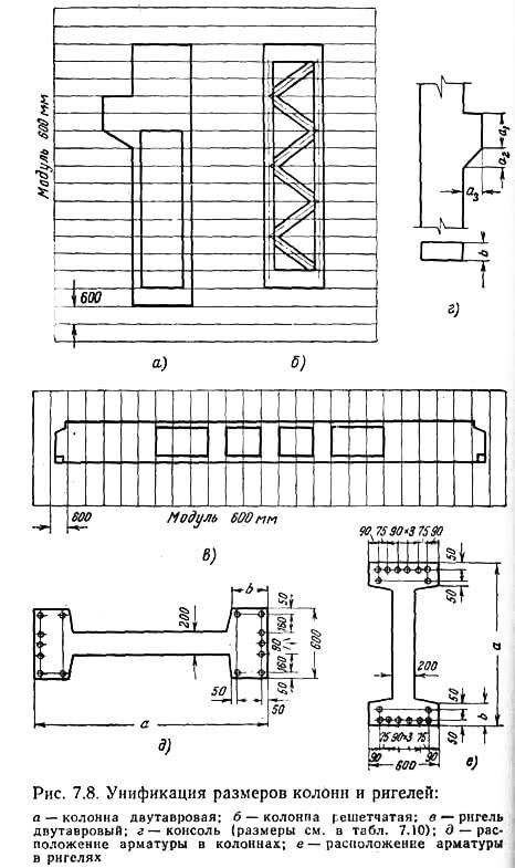 Рис. 7.8. Унификация размеров колонн и ригелей