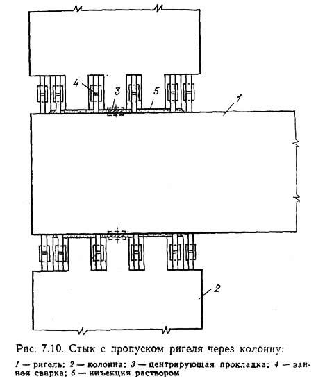 Рис. 7.10. Стык с пропуском ригеля через колонну