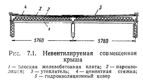 Рис. 7.1. Невентилируемая совмещенная крыша