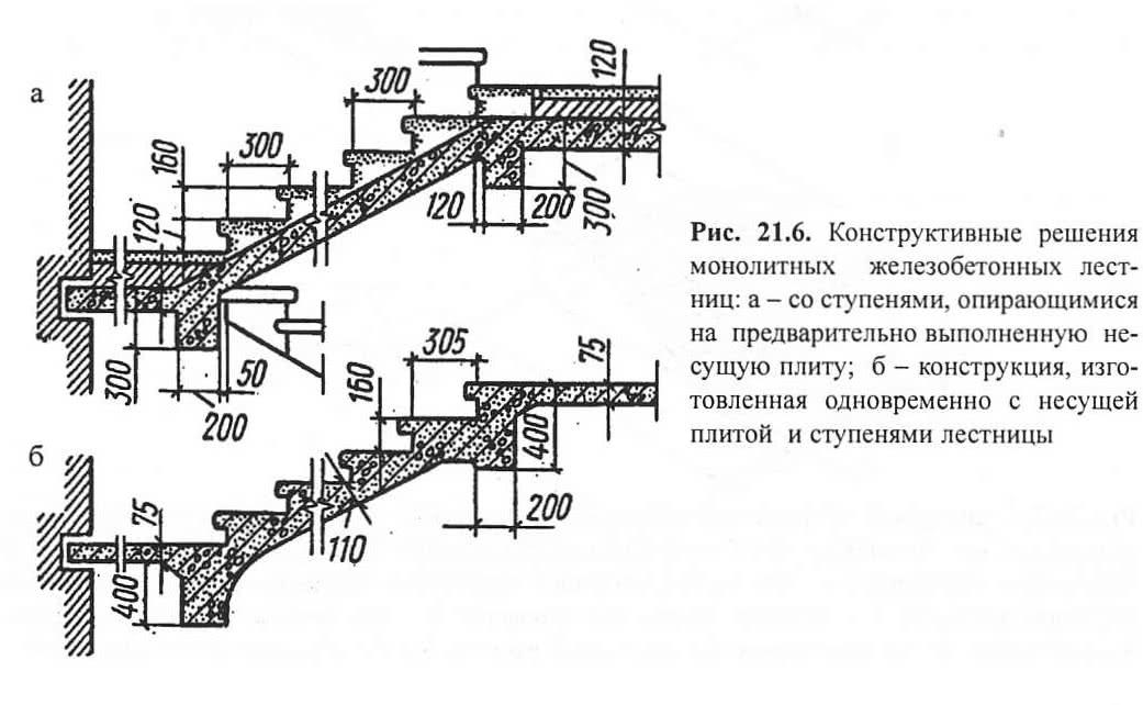 Рис. 21.6. Конструктивные решения монолитных железобетонных лестниц