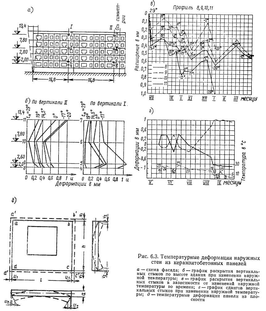 Рис. 6.3. Температурные деформации наружных стен из керамзитобетонных панелей