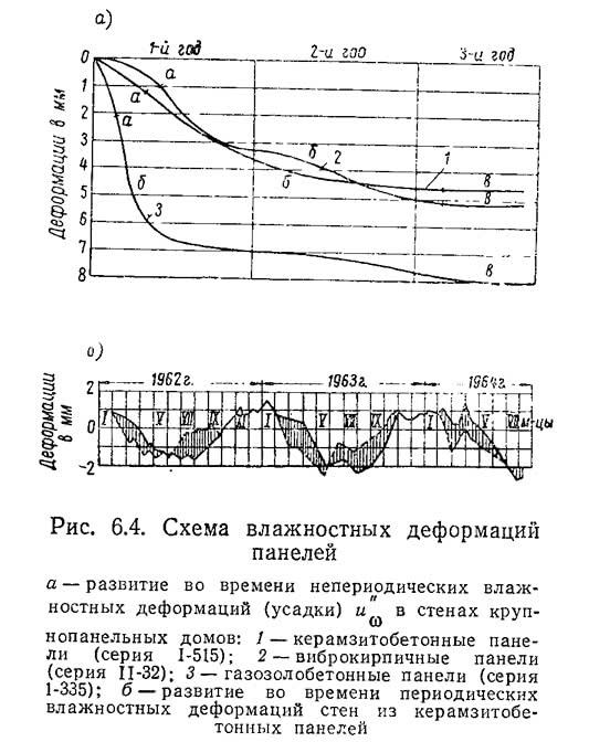 Рис. 6.4. Схема влажностных деформаций панелей