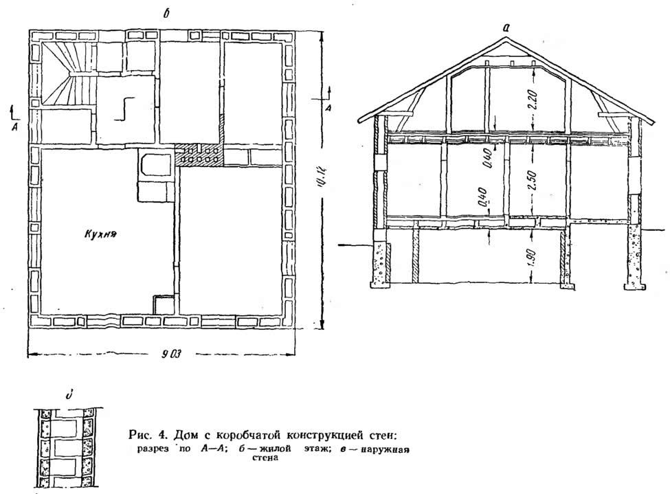 Рис. 4. Дом с коробчатой конструкцией стен