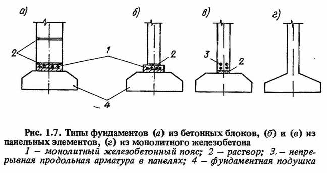 Рис. 1.7. Типы фундаментов из бетонных блоков