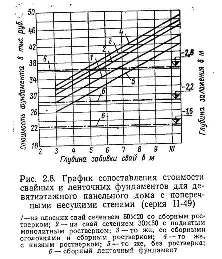 Рис. 2.8. График сопоставления стоимости свайных и ленточных фундаментов