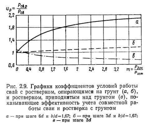 Рис. 2.9. Графики коэффициентов условий работы свай с ростверком