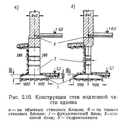 Рис. 2.10. Конструкция стен подземной части здания