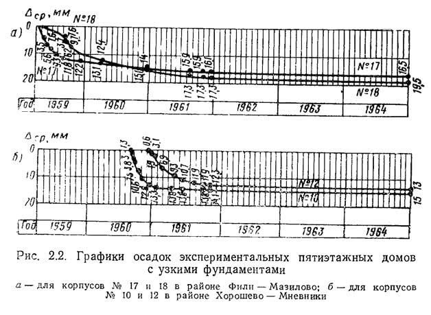 Рис. 2.2. Графики осадок экспериментальных пятиэтажных домов с узкими фундаментами