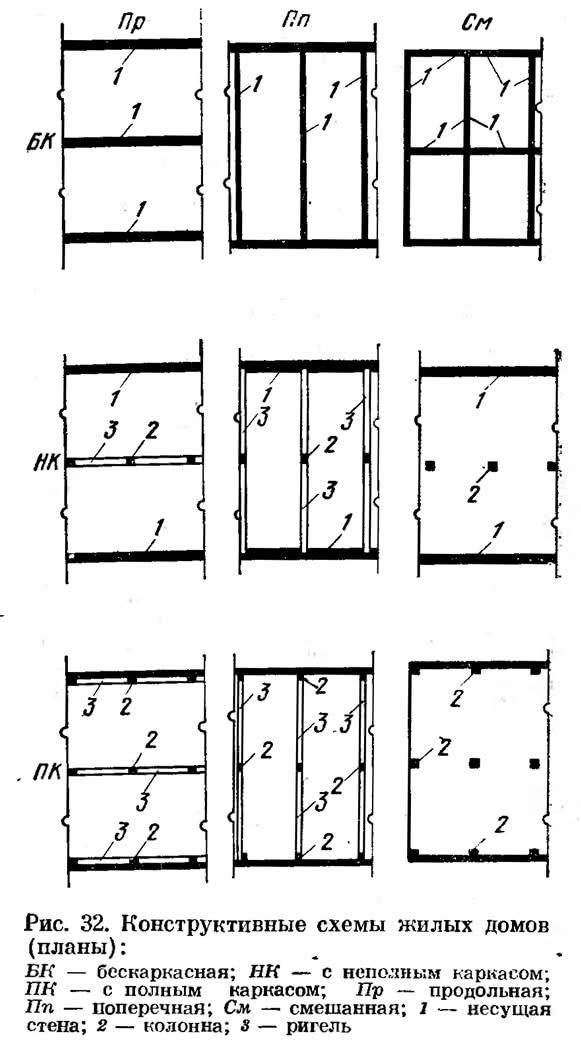 Рис. 32. Конструктивные схемы жилых домов (планы)