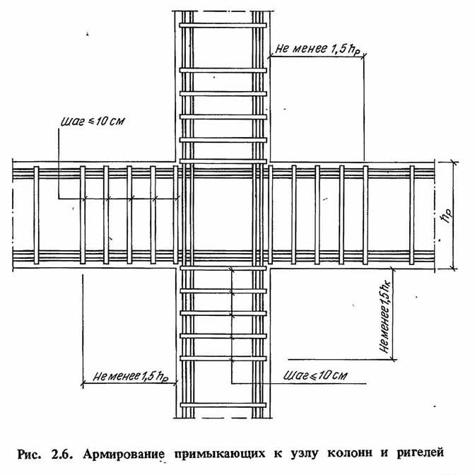 Рис. 2.6. Армирование примыкающих к узлу колонн и ригелей