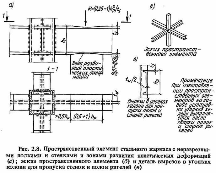 Рис. 2.8. Пространственный элемент стального каркаса с неразрезными полками и стенками