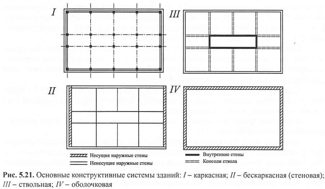 Рис, 5.21. Основные конструктивные системы зданий