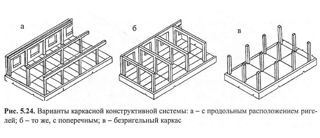 Рис. 5.24. Варианты каркасной конструктивной системы