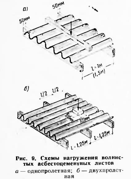 Рис. 9. Схемы нагружения волнистых асбестоцементных листов