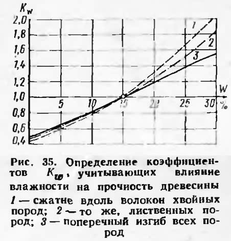 Рис. 35. Определение коэффициентов, учитывающих влияние влажности на прочность древесины