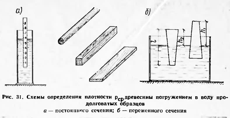 Рис. 31. Схемы определения плотности древесины