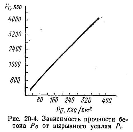 Рис. 20-4. Зависимость прочности бетона от вырывного усилия