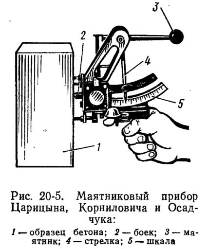 Рис. 20-5. Маятниковый прибор Царицына, Корниловича и Осадчука