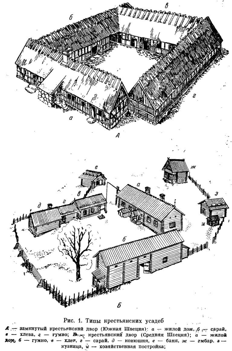 Рис. 1. Типы крестьянских усадеб
