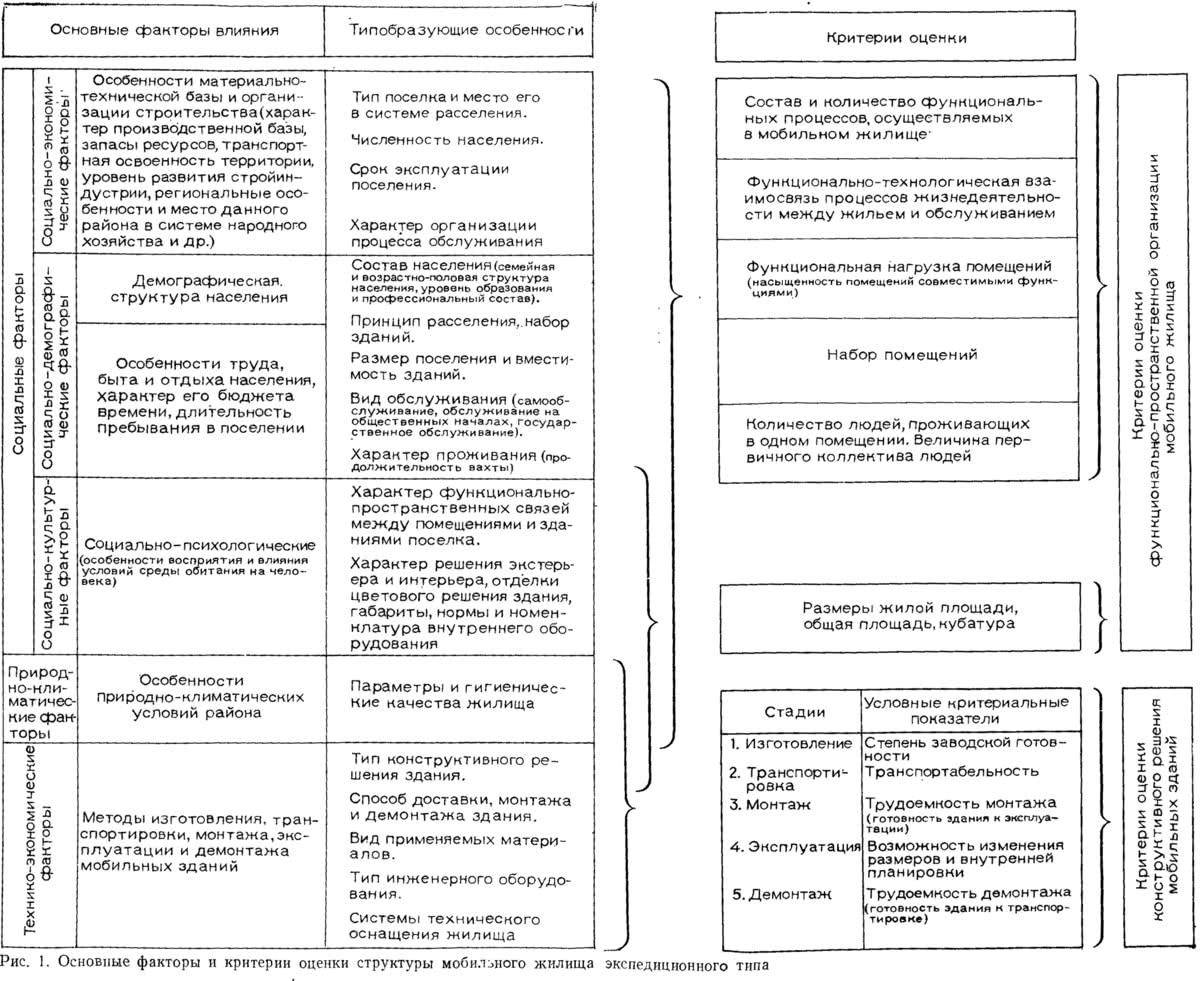 Рис. 1. Основные факторы и критерии оценки структуры мобильного жилища