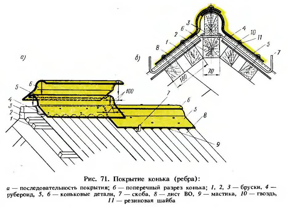 Рис. 71. Покрытие конька (ребра)