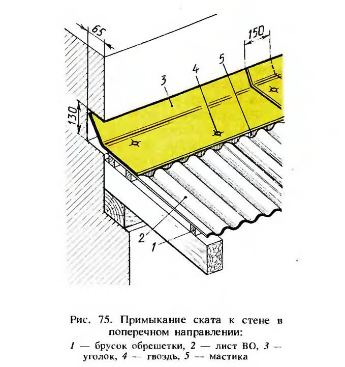 Рис. 75. Примыкание ската к стене в поперечном направлении