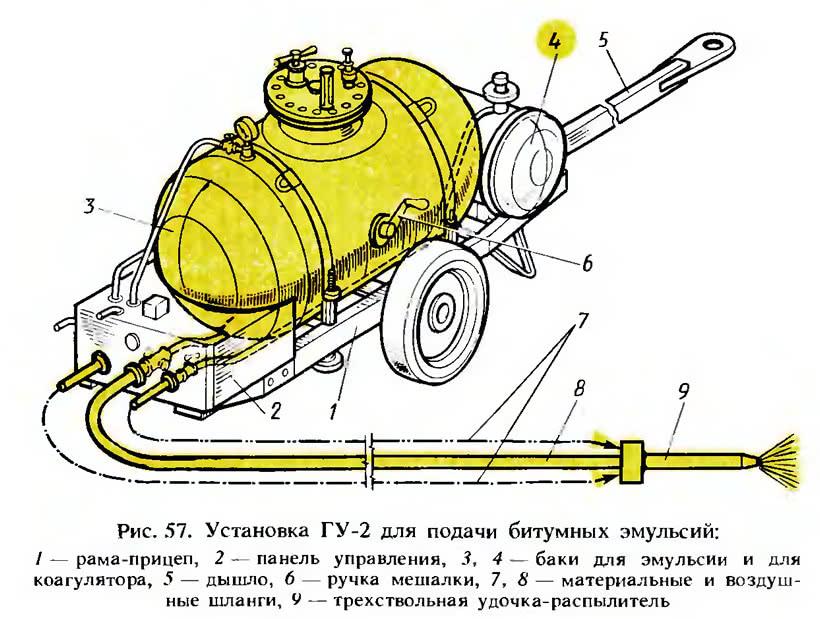 Рис. 57. Установка ГУ-2 для подачи битумных эмульсий