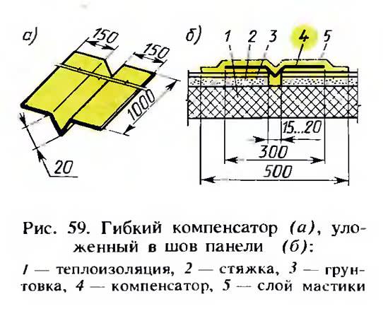 Рис. 59. Гибкий компенсатор, уложенный в шов панели