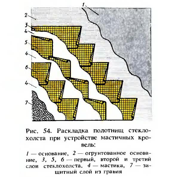 Рис. 56. Последовательность устройства мастичной кровли