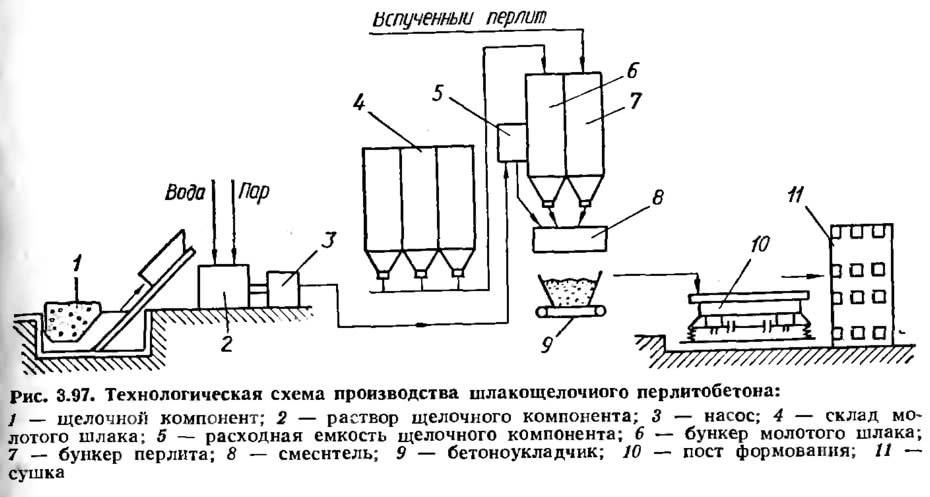 Рис. 3.97. Технологическая схема производства шлакощелочного перлитобетона