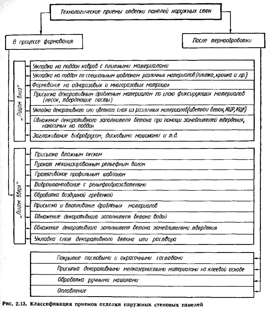 Рис. 2.13. Классификация приемов отделки наружных стеновых панелей