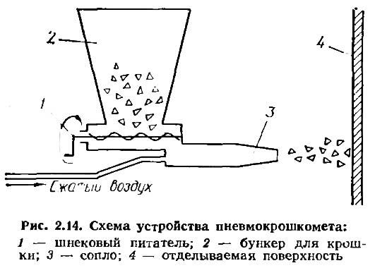 Рис. 2.14. Схема устройства пневмокрошкомета