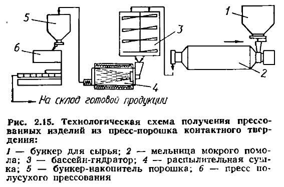 Рис. 2.15. Технологическая схема получения прессованных изделий