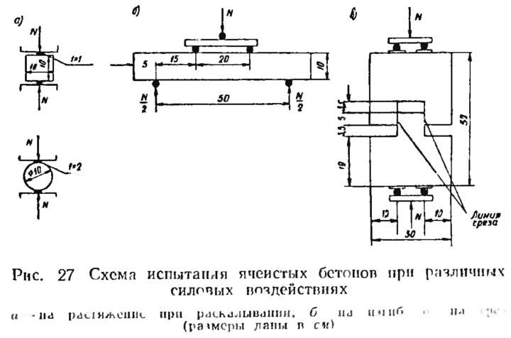 Рис. 27. Схема испытания ячеистых бетонов