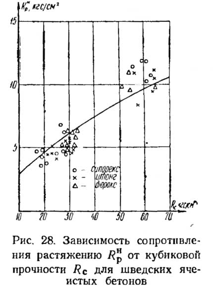 Рис. 28. Зависимость сопротивления растяжению от кубиковой прочности