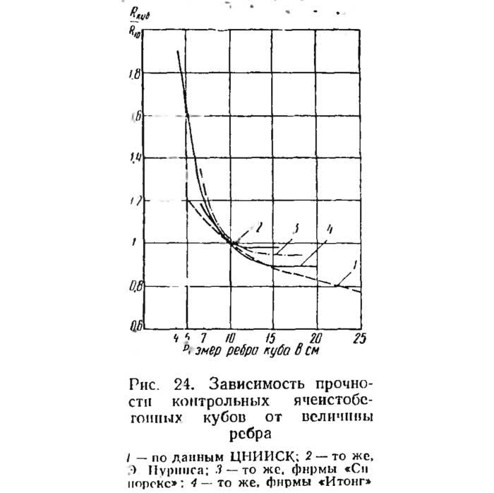 Рис. 24. Зависимость прочности ячеистобетонных кубов от величины ребра