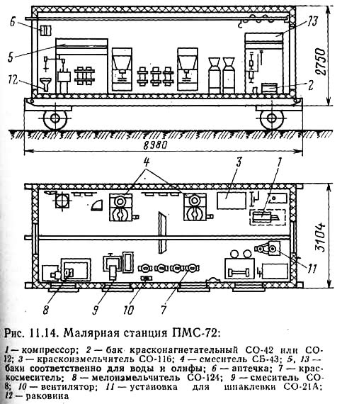 Рис. 11.14. Малярная станция ПМС-72