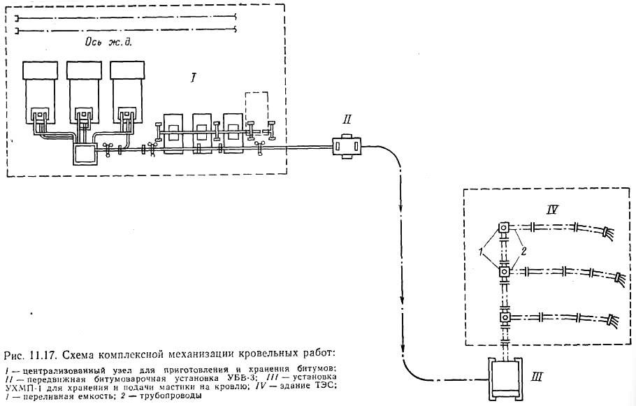 Рис. 11.17. Схема комплексной механизации кровельных работ