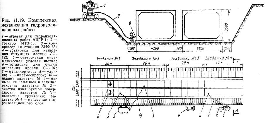 Рис. 11.19. Комплексная механизация гидроизоляционных работ