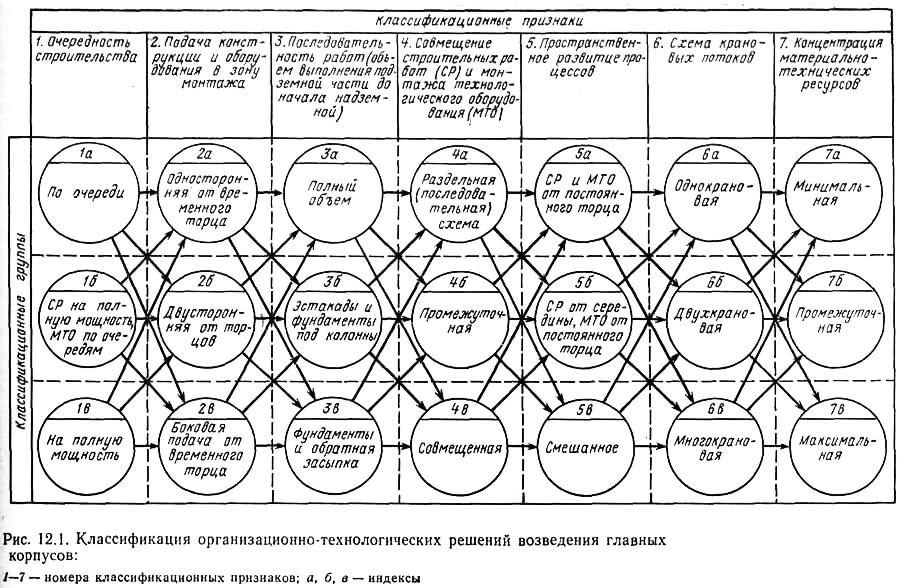 Рис. 12.1. Классификация организационно-технологических решений возведения главных корпусов