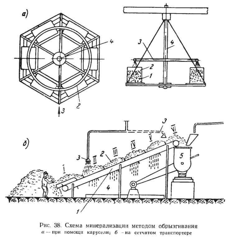 Рис. 38. Схема минерализации методом обрызгивания