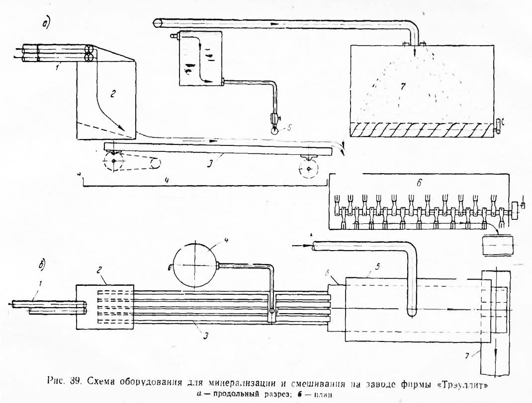 Рис. 39. Схема оборудования для минерализации и смешивания на заводе