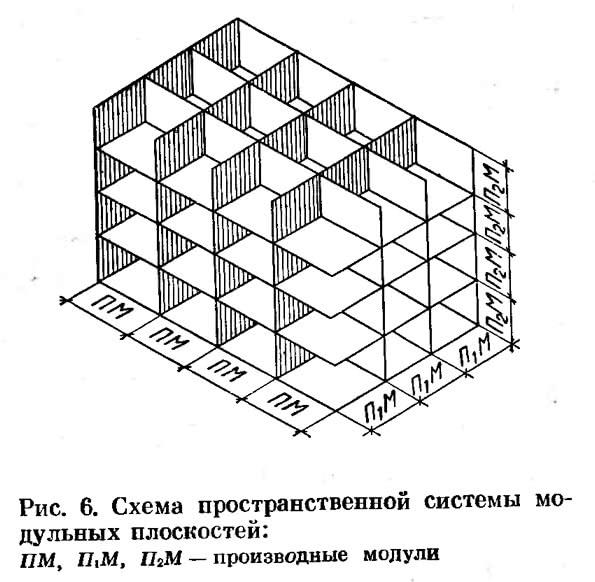 Рис. 6. Схема пространственной системы модульных плоскостей