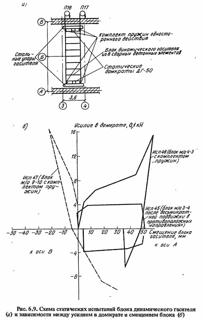 Рис. 6.9. Схема статических испытаний блока динамического гасителя