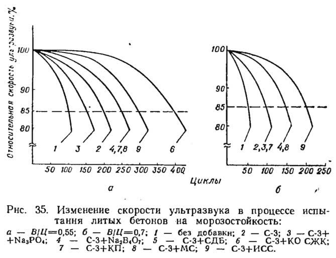Рис. 35. Изменение скорости ультразвука в процессе испытания бетонов на морозостойкость