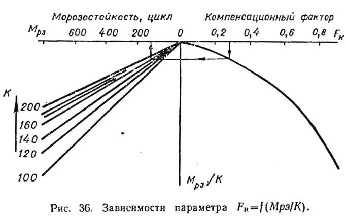 Рис. 36. Зависимости параметра Fк
